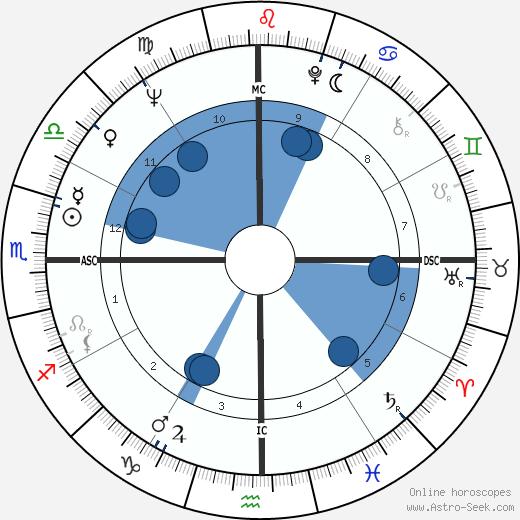 Feliciano Omiles wikipedia, horoscope, astrology, instagram