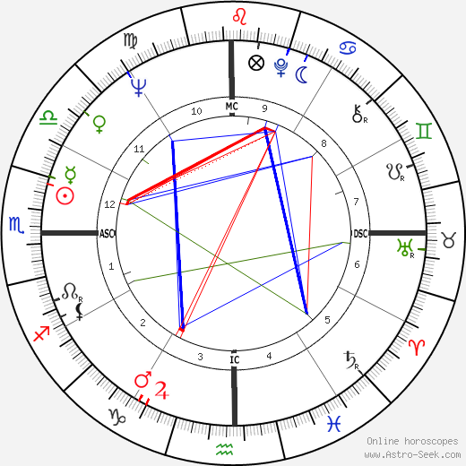 Feliciano Omiles tema natale, oroscopo, Feliciano Omiles oroscopi gratuiti, astrologia