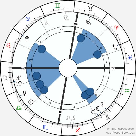 Gawn Grainger wikipedia, horoscope, astrology, instagram
