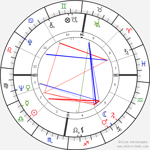 Gawn Grainger tema natale, oroscopo, Gawn Grainger oroscopi gratuiti, astrologia
