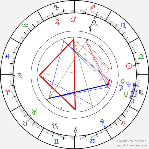 Irina Povolotskaja день рождения гороскоп, Irina Povolotskaja Натальная карта онлайн