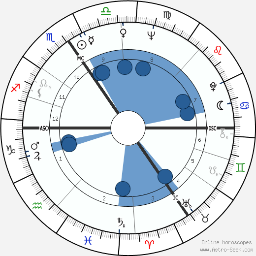 Jacqueline Menyhárt wikipedia, horoscope, astrology, instagram