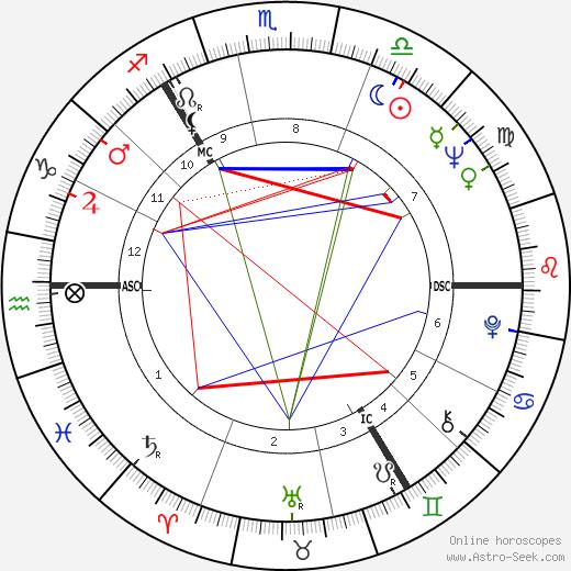 James Sillars astro natal birth chart, James Sillars horoscope, astrology