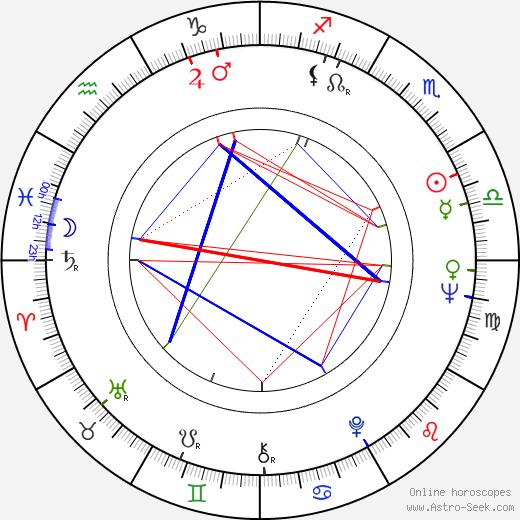Kalevi Seilonen birth chart, Kalevi Seilonen astro natal horoscope, astrology