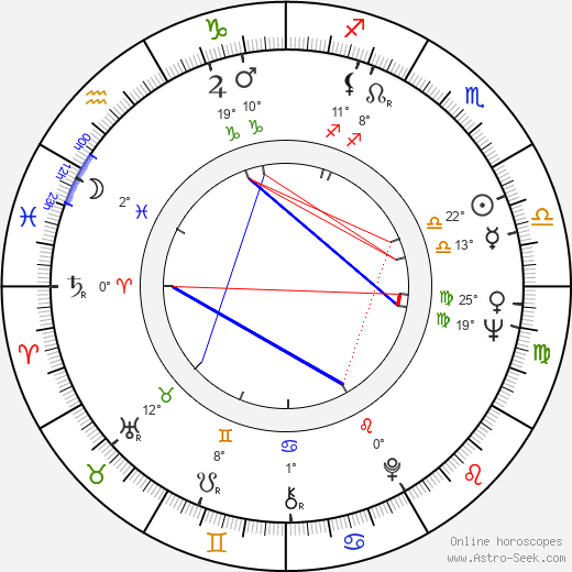 Kan Mukai birth chart, biography, wikipedia 2019, 2020