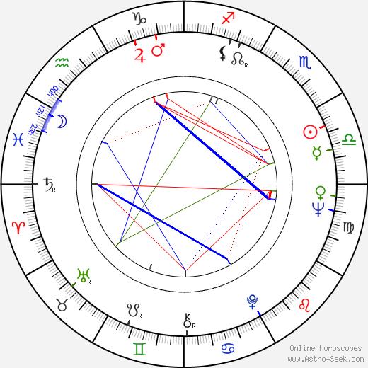 Kan Mukai birth chart, Kan Mukai astro natal horoscope, astrology