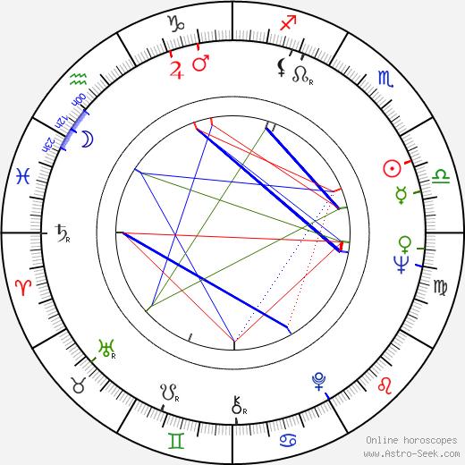 Linda Lavin birth chart, Linda Lavin astro natal horoscope, astrology