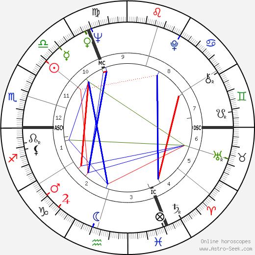 Luc Moullet день рождения гороскоп, Luc Moullet Натальная карта онлайн