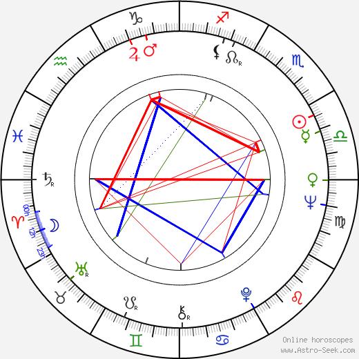Lucile Saint-Simon tema natale, oroscopo, Lucile Saint-Simon oroscopi gratuiti, astrologia