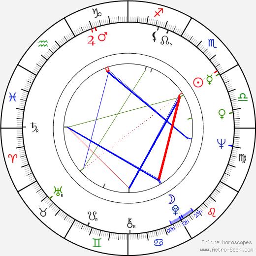 Luigi Perelli birth chart, Luigi Perelli astro natal horoscope, astrology