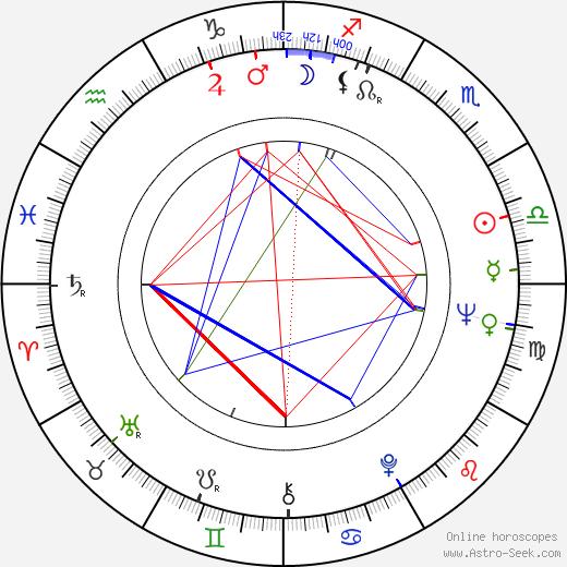 Luis Folledo birth chart, Luis Folledo astro natal horoscope, astrology