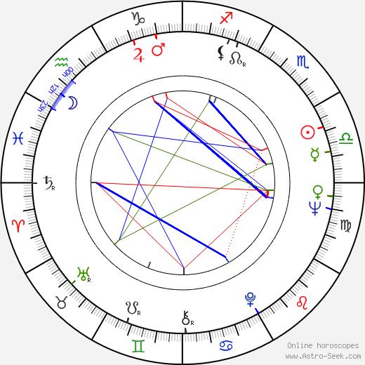 Marek Kepinski astro natal birth chart, Marek Kepinski horoscope, astrology
