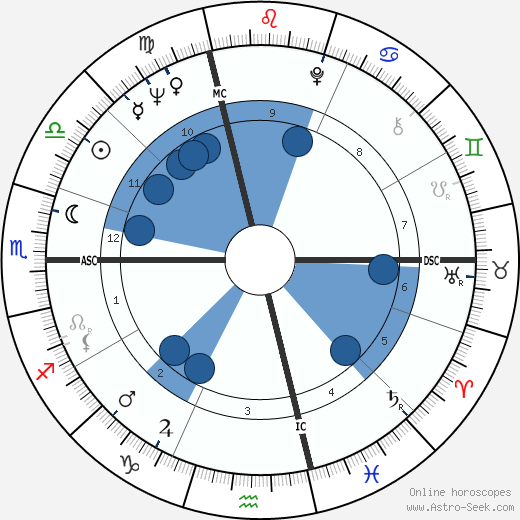 Mario Capecchi wikipedia, horoscope, astrology, instagram