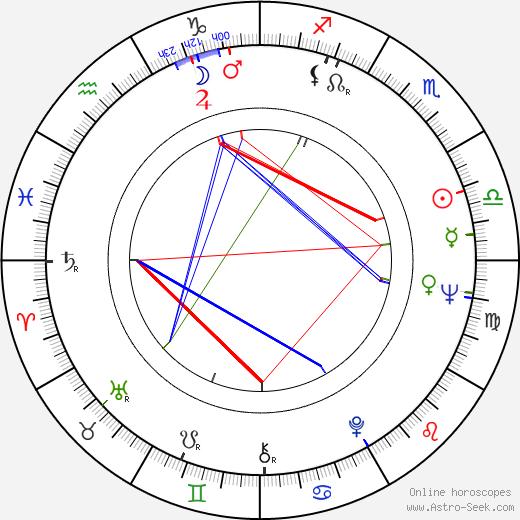 Martha Vourtsi tema natale, oroscopo, Martha Vourtsi oroscopi gratuiti, astrologia