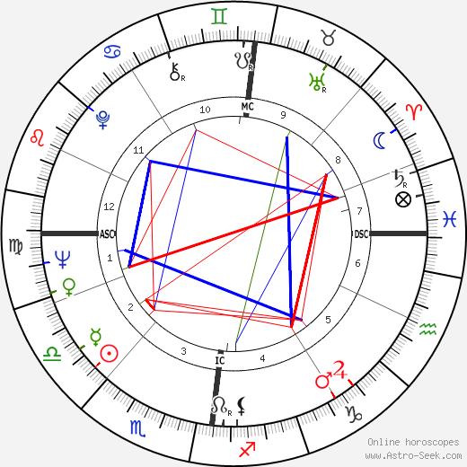 Peter Max tema natale, oroscopo, Peter Max oroscopi gratuiti, astrologia