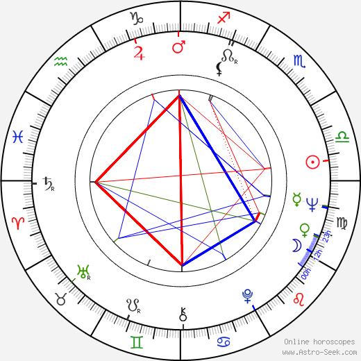 Петер Штайн Peter Stein день рождения гороскоп, Peter Stein Натальная карта онлайн