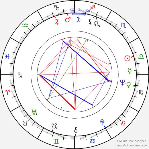 Peter White birth chart, Peter White astro natal horoscope, astrology
