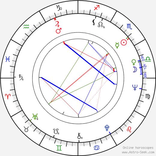 Ricardo Alventosa birth chart, Ricardo Alventosa astro natal horoscope, astrology