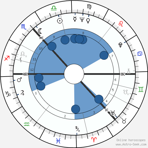 Robert Johnston wikipedia, horoscope, astrology, instagram