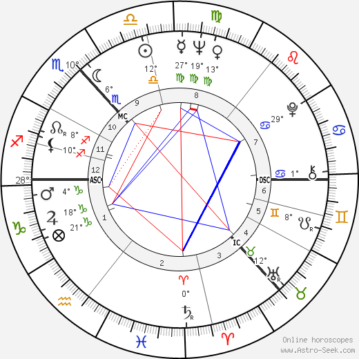 Robert Johnston birth chart, biography, wikipedia 2018, 2019