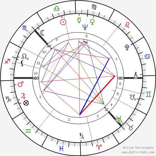 Robert Johnston astro natal birth chart, Robert Johnston horoscope, astrology