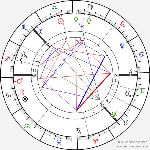 Robert Johnston birth chart, Robert Johnston astro natal horoscope, astrology
