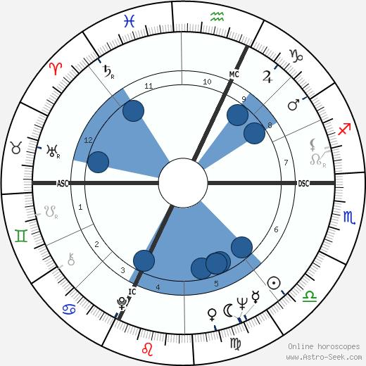 Roberto Herlitzka wikipedia, horoscope, astrology, instagram