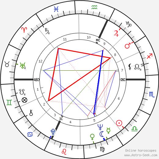 Roberto Herlitzka astro natal birth chart, Roberto Herlitzka horoscope, astrology
