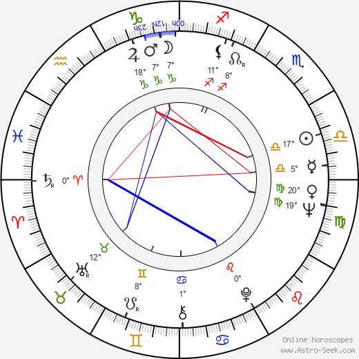 Ron Leibman birth chart, biography, wikipedia 2019, 2020