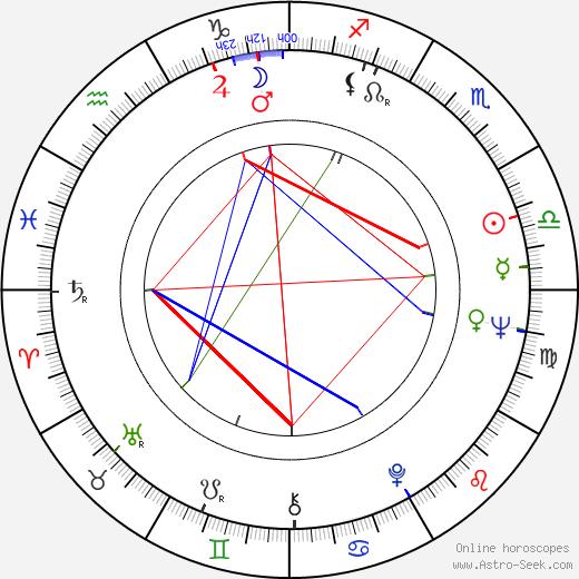 Ron Leibman astro natal birth chart, Ron Leibman horoscope, astrology