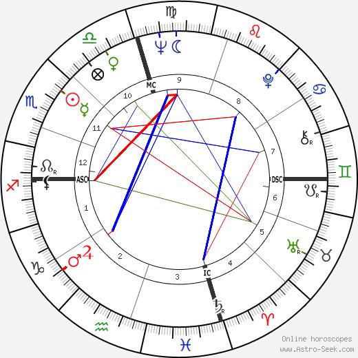Sonny Osborne день рождения гороскоп, Sonny Osborne Натальная карта онлайн