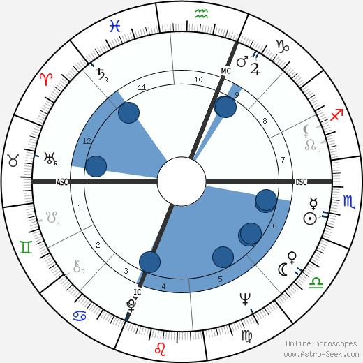 Tom Paxton wikipedia, horoscope, astrology, instagram