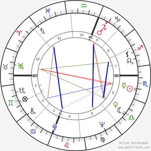 Tom Paxton birth chart, Tom Paxton astro natal horoscope, astrology