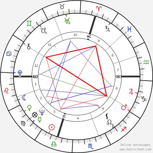 Vincenza Tomaselli день рождения гороскоп, Vincenza Tomaselli Натальная карта онлайн