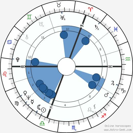 William Goodman wikipedia, horoscope, astrology, instagram