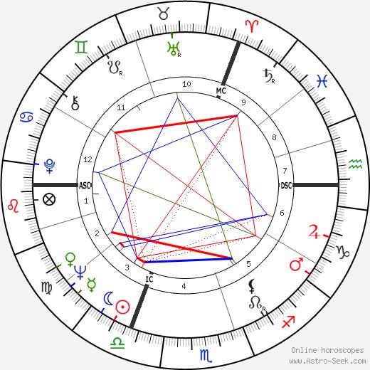 William Goodman tema natale, oroscopo, William Goodman oroscopi gratuiti, astrologia