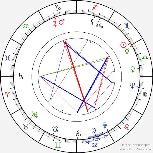 Zdenko Gasparovic день рождения гороскоп, Zdenko Gasparovic Натальная карта онлайн