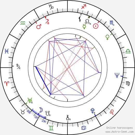 Adolfo Lastretti birth chart, Adolfo Lastretti astro natal horoscope, astrology