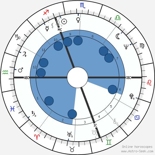 Alain Bailhache wikipedia, horoscope, astrology, instagram