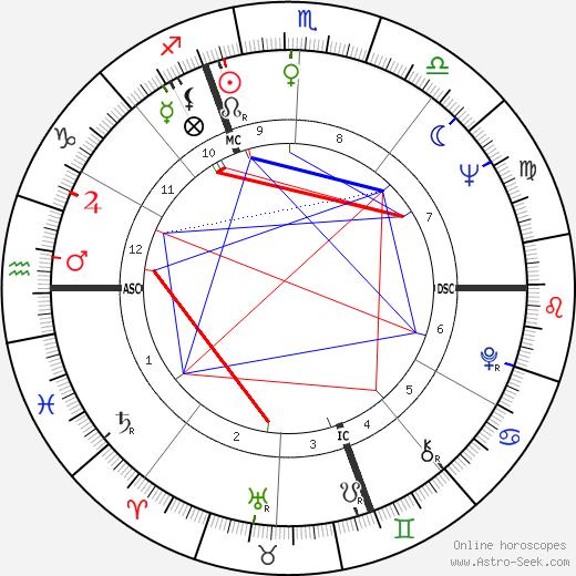 Alain Bailhache birth chart, Alain Bailhache astro natal horoscope, astrology