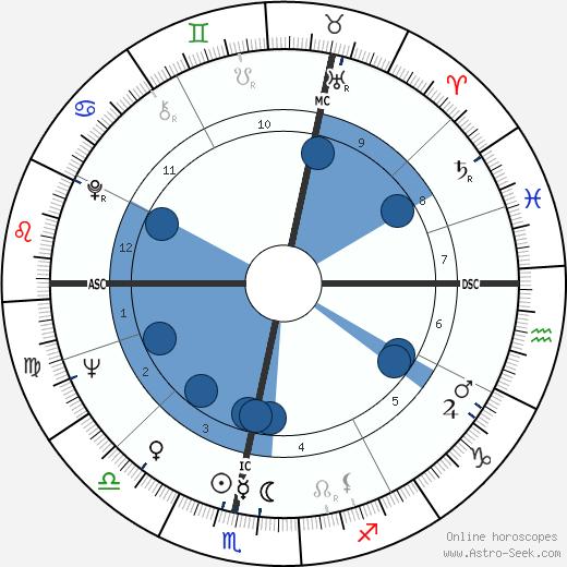 Brian Edwards wikipedia, horoscope, astrology, instagram