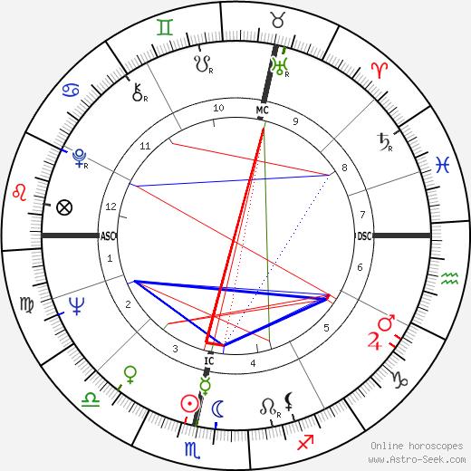 Brian Edwards день рождения гороскоп, Brian Edwards Натальная карта онлайн