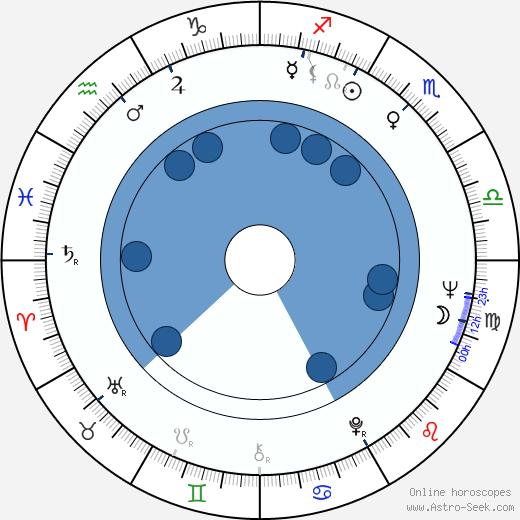 Christopher Riordan wikipedia, horoscope, astrology, instagram