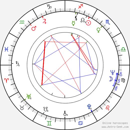 Christopher Riordan birth chart, Christopher Riordan astro natal horoscope, astrology