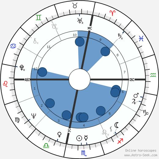 Dusty Bunker wikipedia, horoscope, astrology, instagram