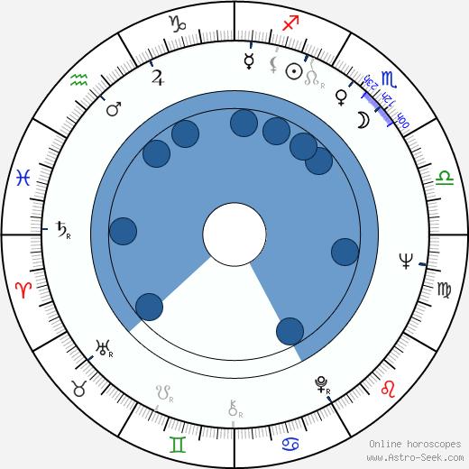 Eduard Artemev wikipedia, horoscope, astrology, instagram