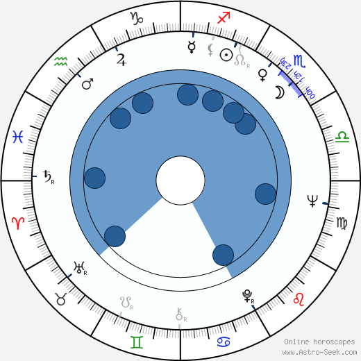 Eduard Artemyev wikipedia, horoscope, astrology, instagram