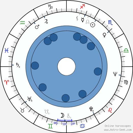 Eero Mäntyranta wikipedia, horoscope, astrology, instagram