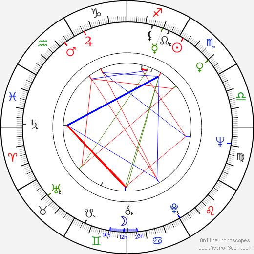 Eero Mäntyranta birth chart, Eero Mäntyranta astro natal horoscope, astrology