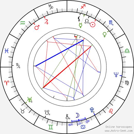 Ferenc Kósa birth chart, Ferenc Kósa astro natal horoscope, astrology